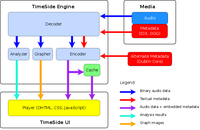 TimeSide python library